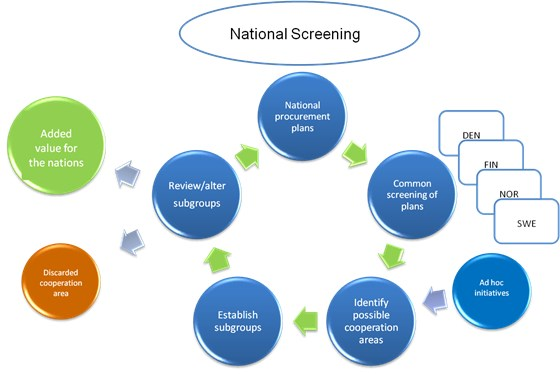 ALCS Screening workflow